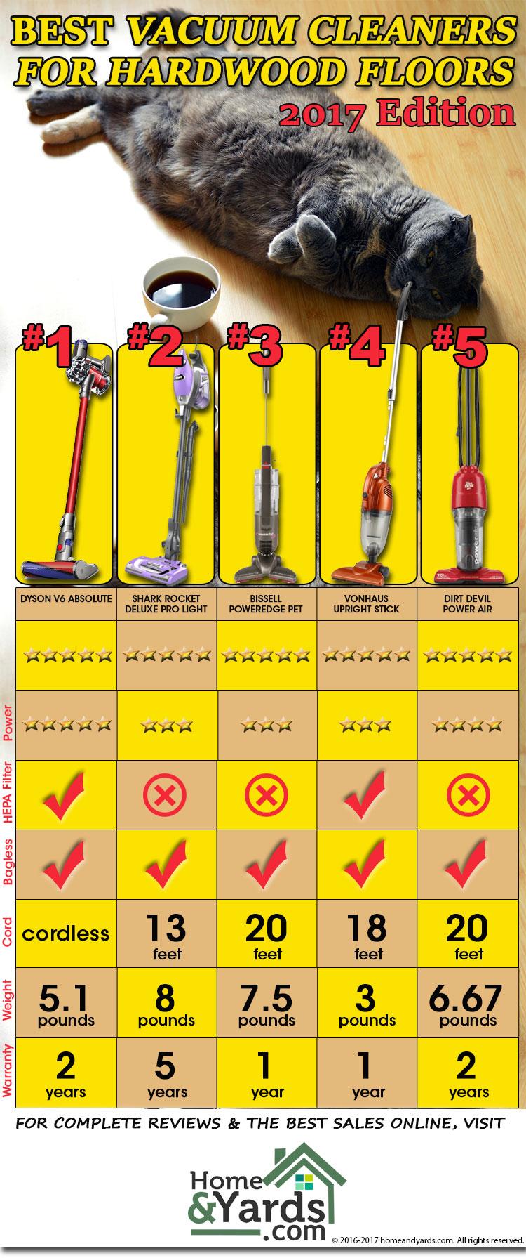 Best Vacuum For Hardwood Floors  Infographic