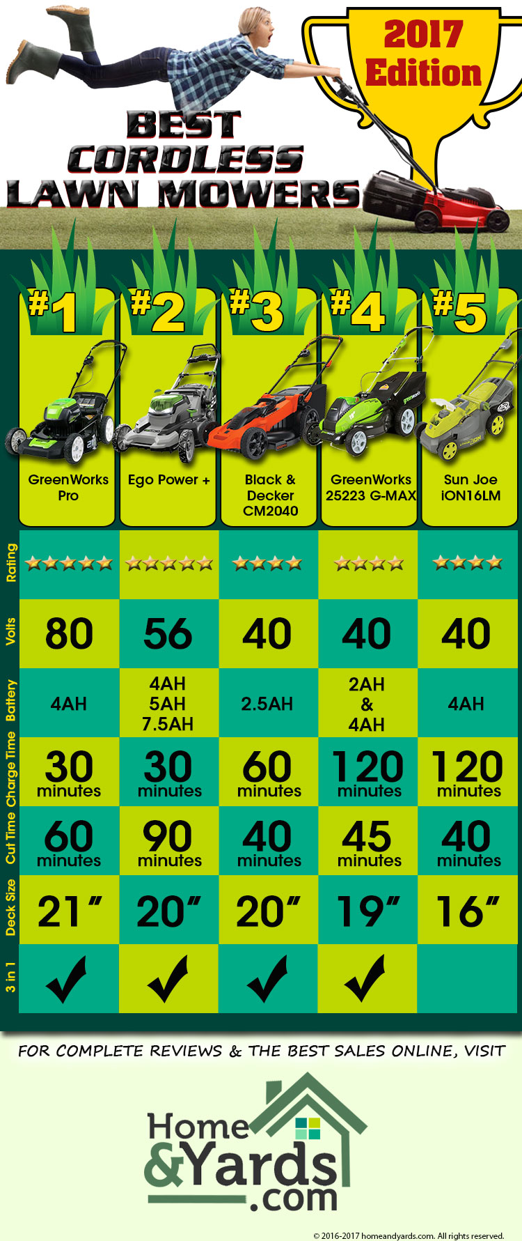 Top  Cordless Lawn Mowers Of  Infographic